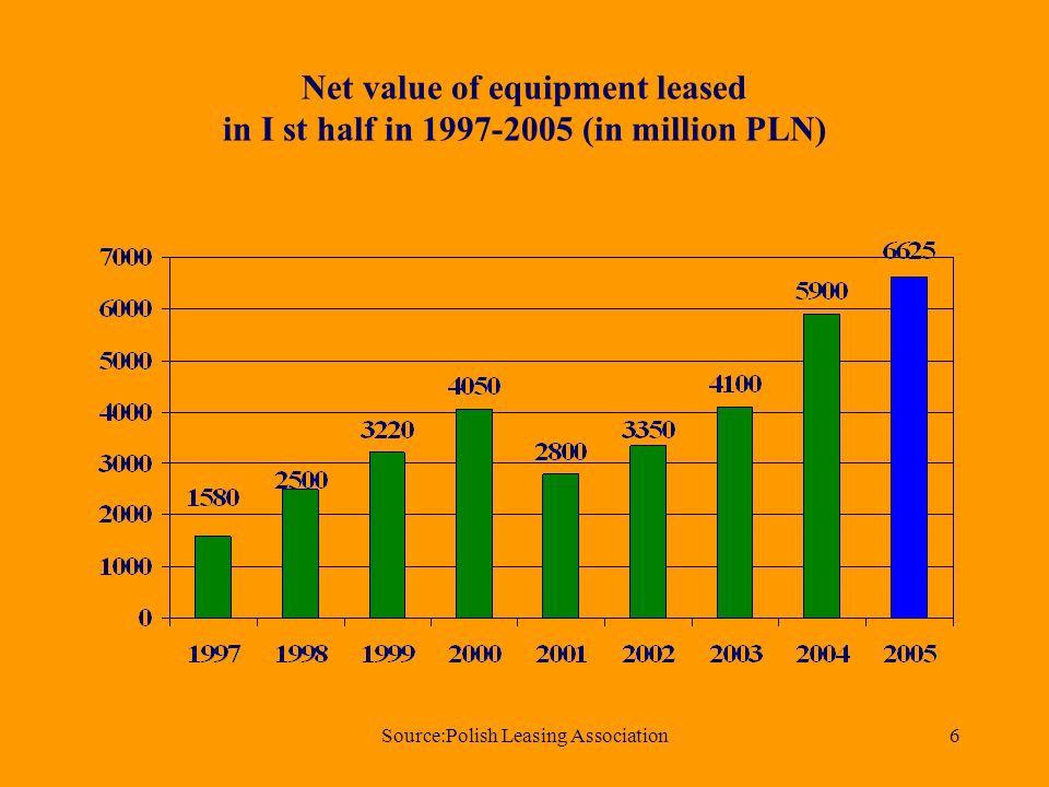 Source:Polish Leasing Association6 Net value of equipment leased in I st half in (in million PLN)