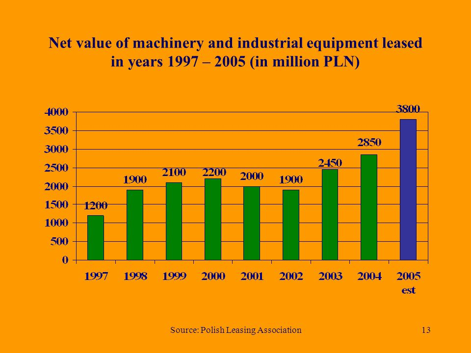 Source: Polish Leasing Association13 Net value of machinery and industrial equipment leased in years 1997 – 2005 (in million PLN)