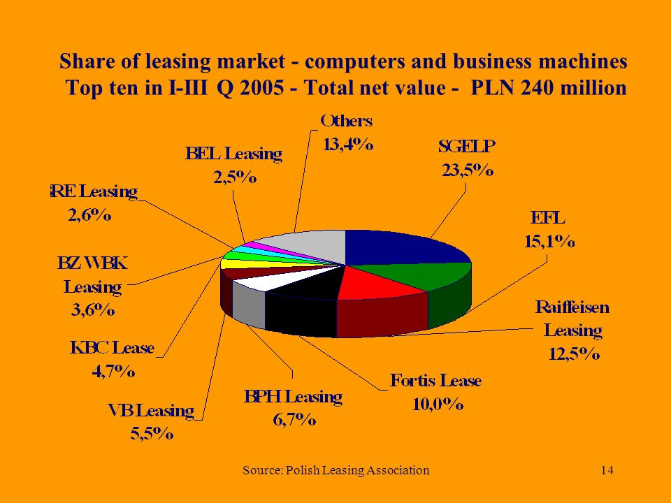 Source: Polish Leasing Association14 Share of leasing market - computers and business machines Top ten in I-III Q Total net value - PLN 240 million
