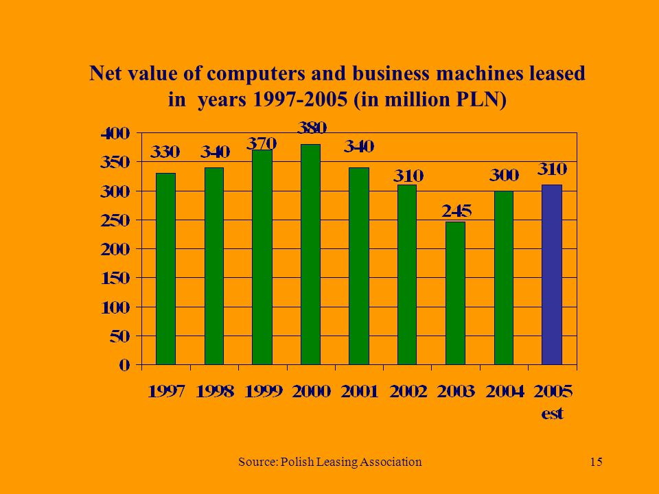 Source: Polish Leasing Association15 Net value of computers and business machines leased in years (in million PLN)