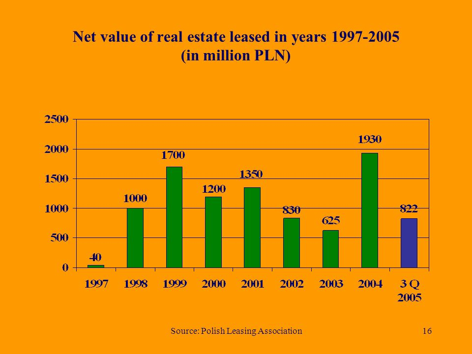 Source: Polish Leasing Association16 Net value of real estate leased in years (in million PLN)