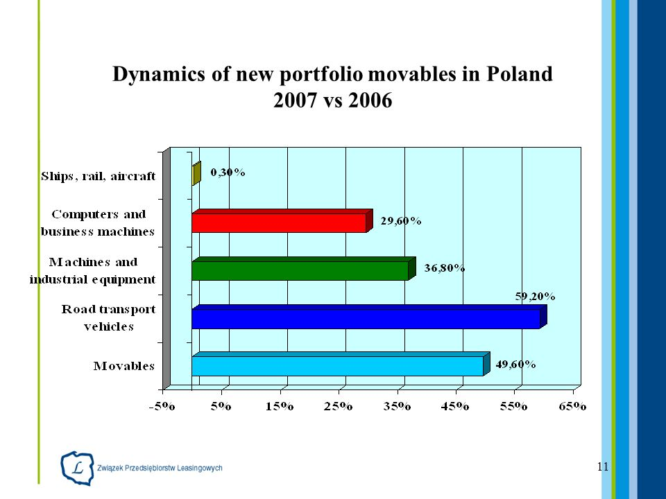 11 Dynamics of new portfolio movables in Poland 2007 vs 2006
