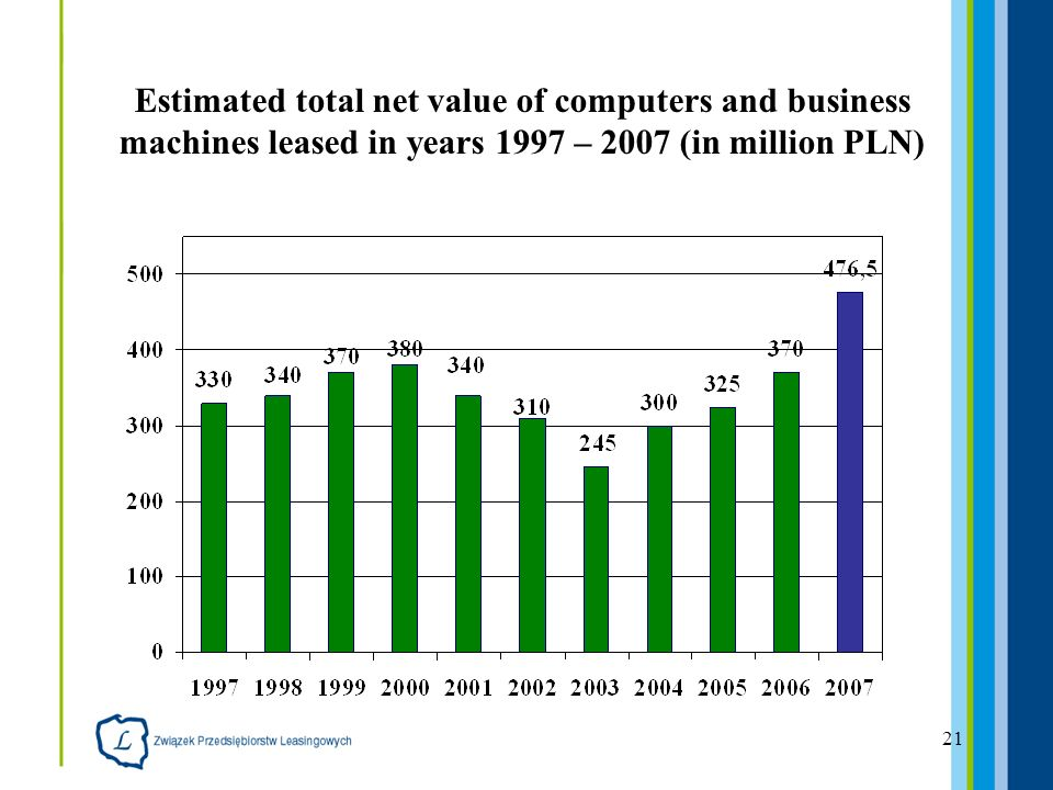 21 Estimated total net value of computers and business machines leased in years 1997 – 2007 (in million PLN)