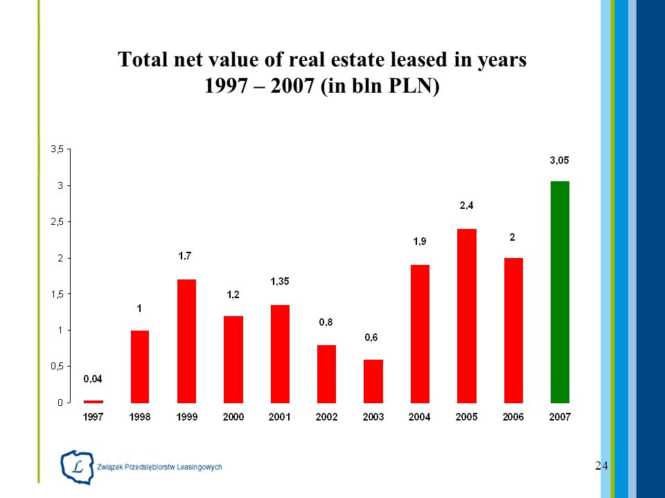 24 Total net value of real estate leased in years 1997 – 2007 (in bln PLN)