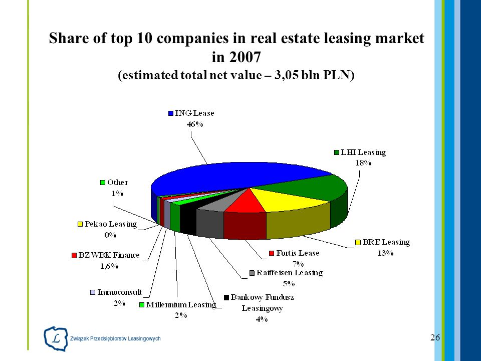 26 Share of top 10 companies in real estate leasing market in 2007 (estimated total net value – 3,05 bln PLN)