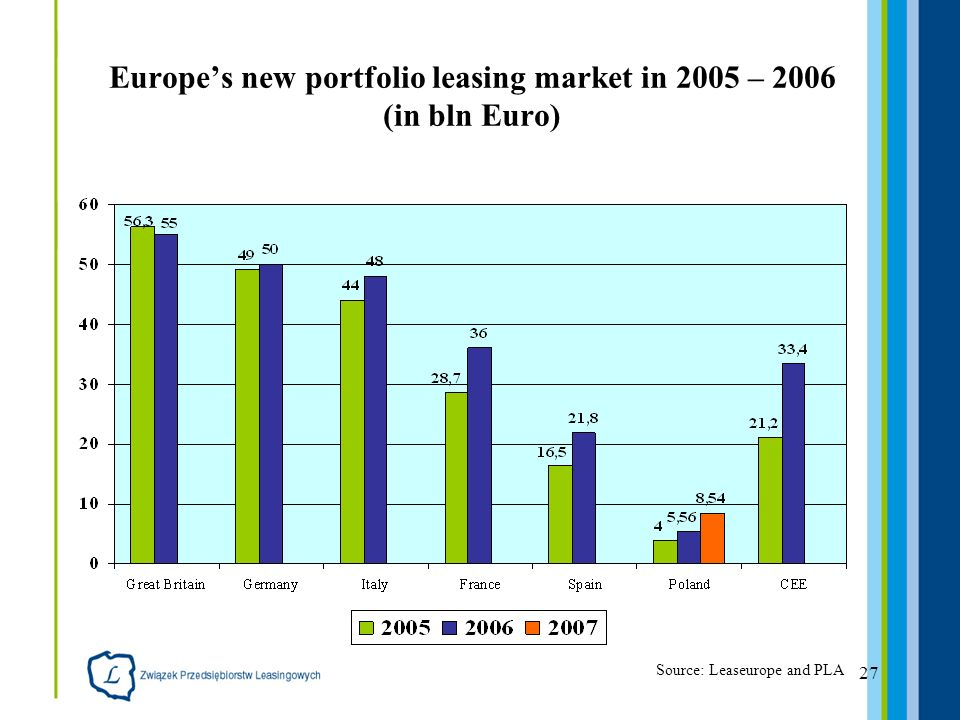 27 Europes new portfolio leasing market in 2005 – 2006 (in bln Euro) Source: Leaseurope and PLA