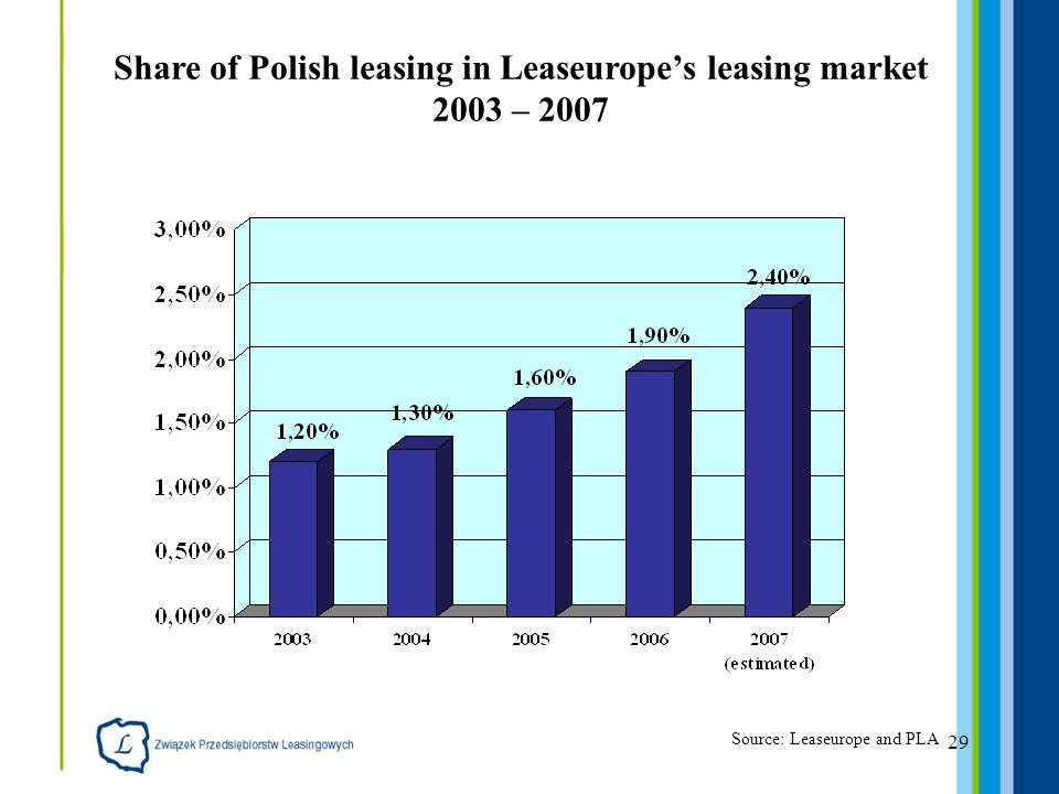29 Share of Polish leasing in Leaseuropes leasing market 2003 – 2007 Source: Leaseurope and PLA