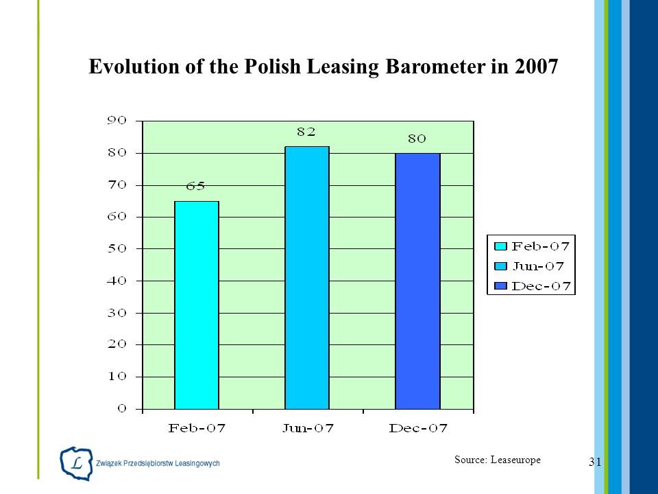 31 Evolution of the Polish Leasing Barometer in 2007 Source: Leaseurope