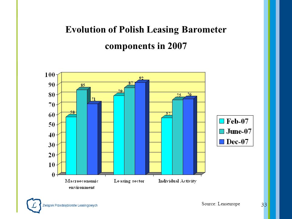 33 Evolution of Polish Leasing Barometer components in 2007 Source: Leaseurope