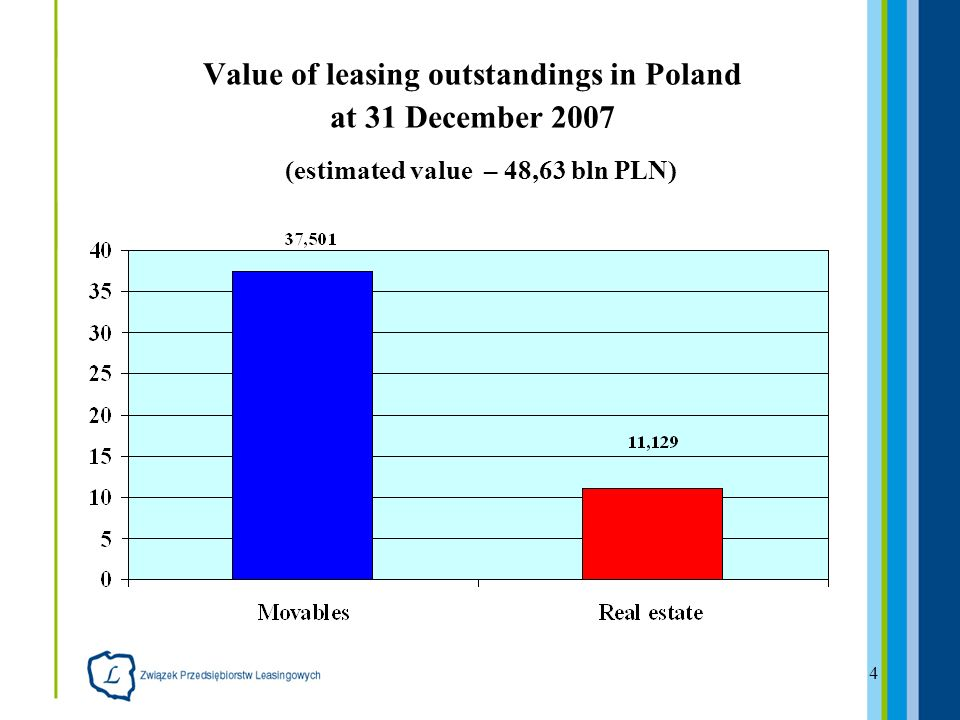 4 Value of leasing outstandings in Poland at 31 December 2007 (estimated value – 48,63 bln PLN)
