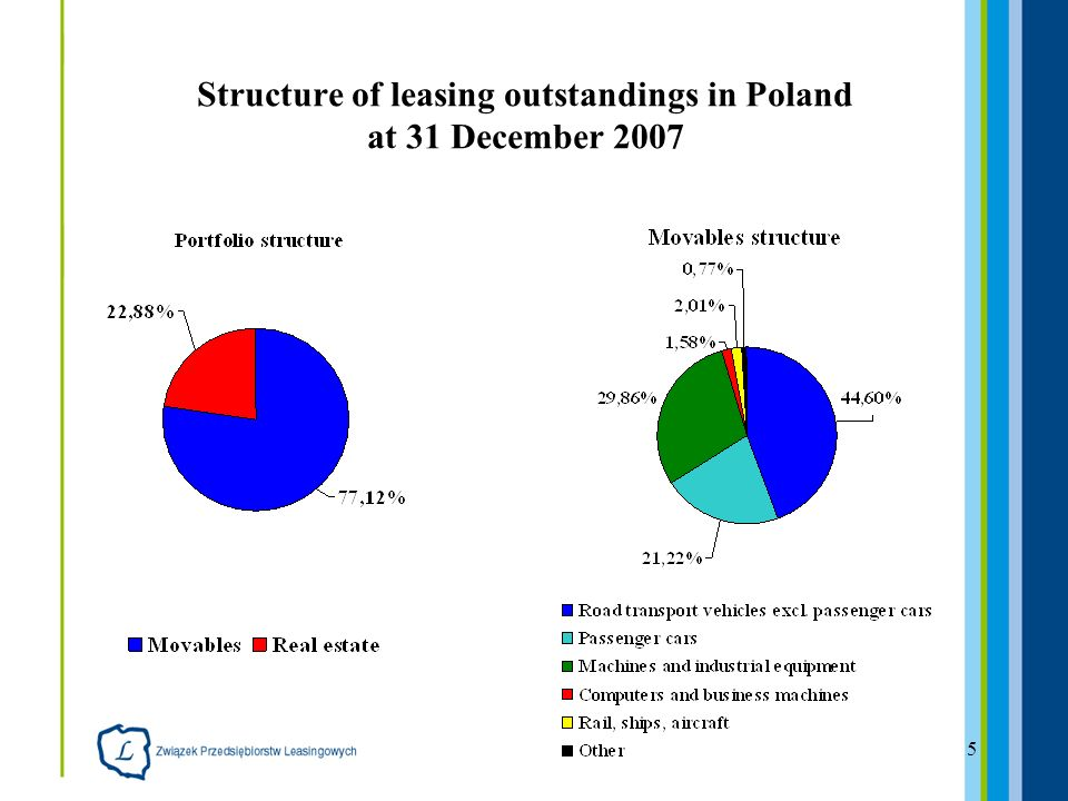 5 Structure of leasing outstandings in Poland at 31 December 2007