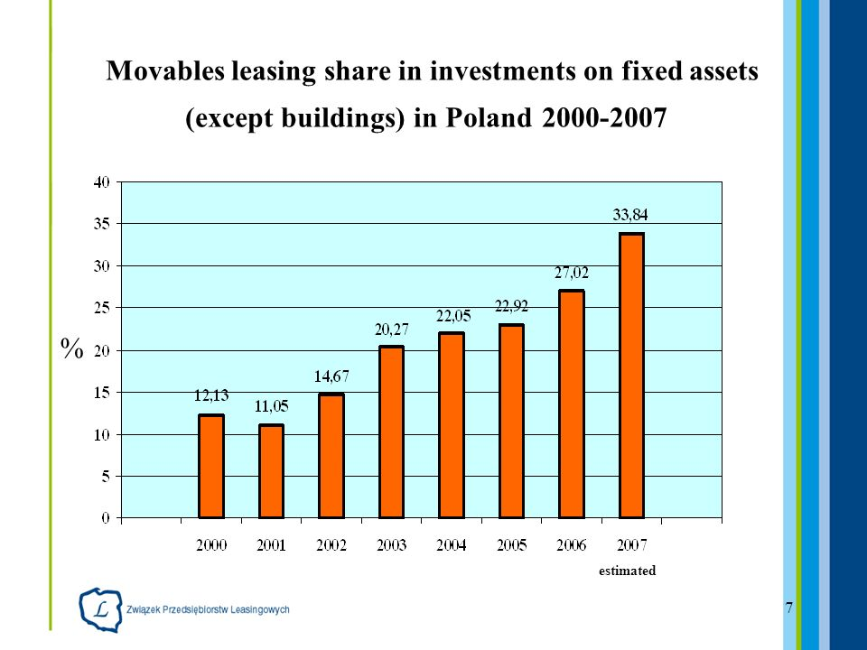 7 Movables leasing share in investments on fixed assets (except buildings) in Poland % estimated