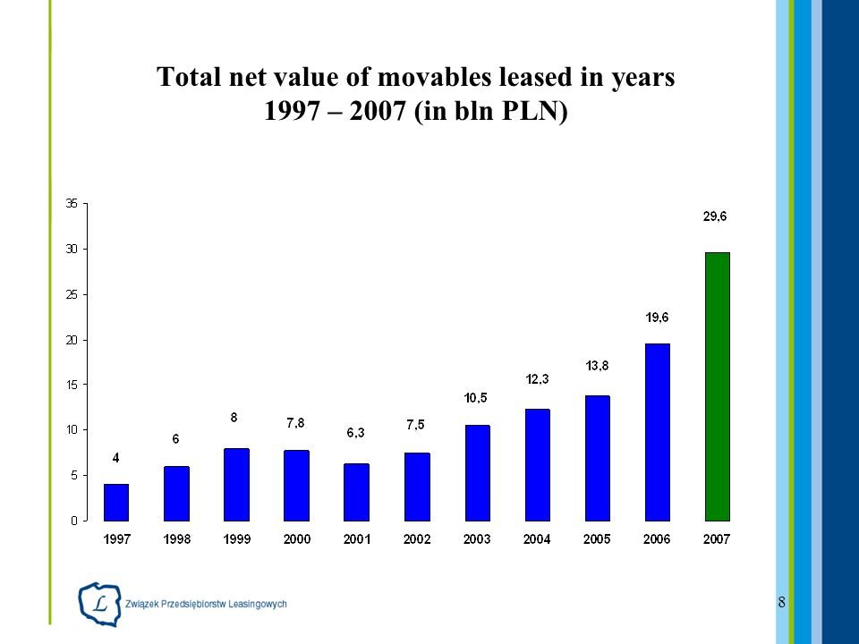 8 Total net value of movables leased in years 1997 – 2007 (in bln PLN)
