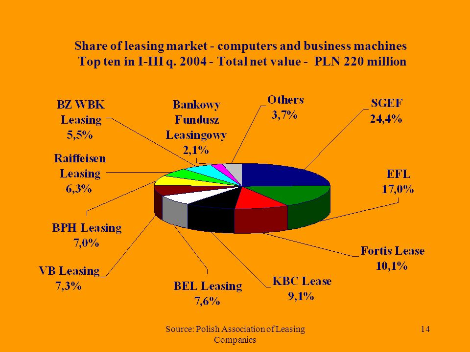 Source: Polish Association of Leasing Companies 13 Net value of machinery and industrial equipment leased in years 1997 – 2004 (in million PLN)