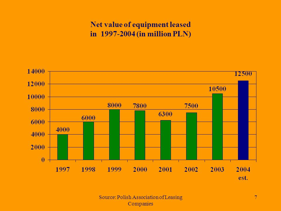 Source: Polish Association of Leasing Companies 6 Comparison of the value of particular types of leased equipment after I-III quarter 2003 and 2004 Market After I-III quarter 2003 After I-III quarter 2004 Change % Road transport vehicles 4895648032% Machinery 1675188013% IT 14022057% Railway, aircraft and ships 8513559% Others 11016536% Equipment 6880888029%