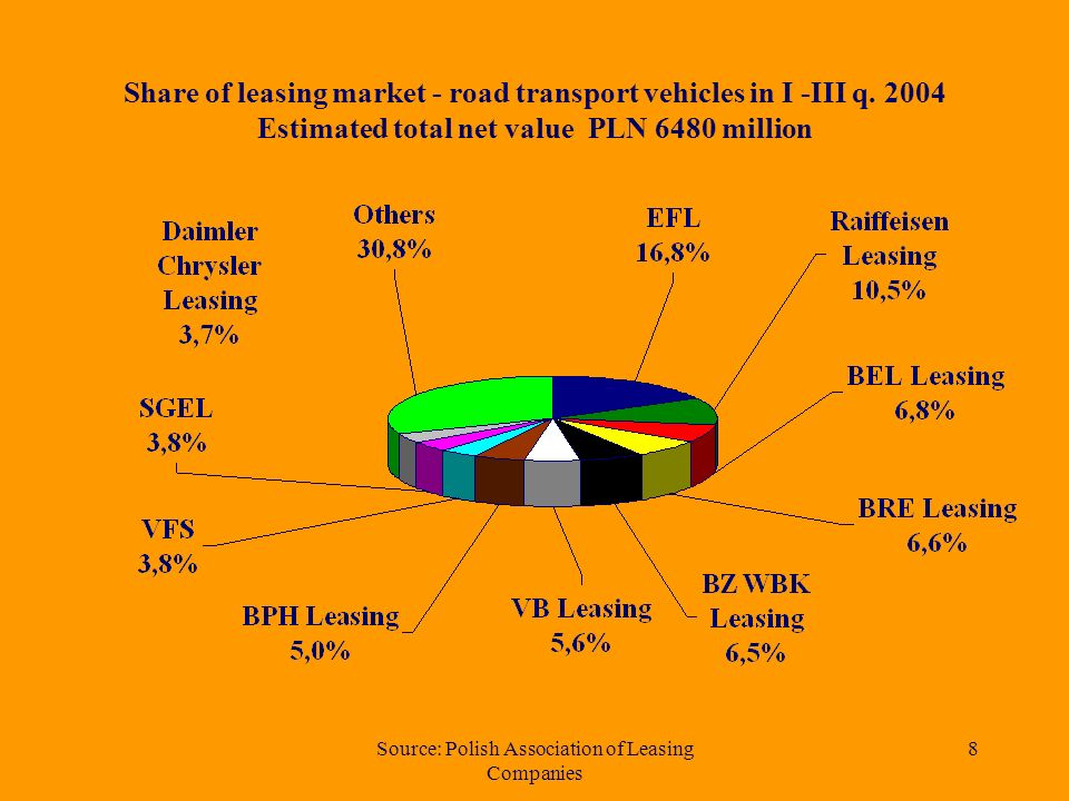 Source: Polish Association of Leasing Companies 7 Net value of equipment leased in 1997-2004 (in million PLN)