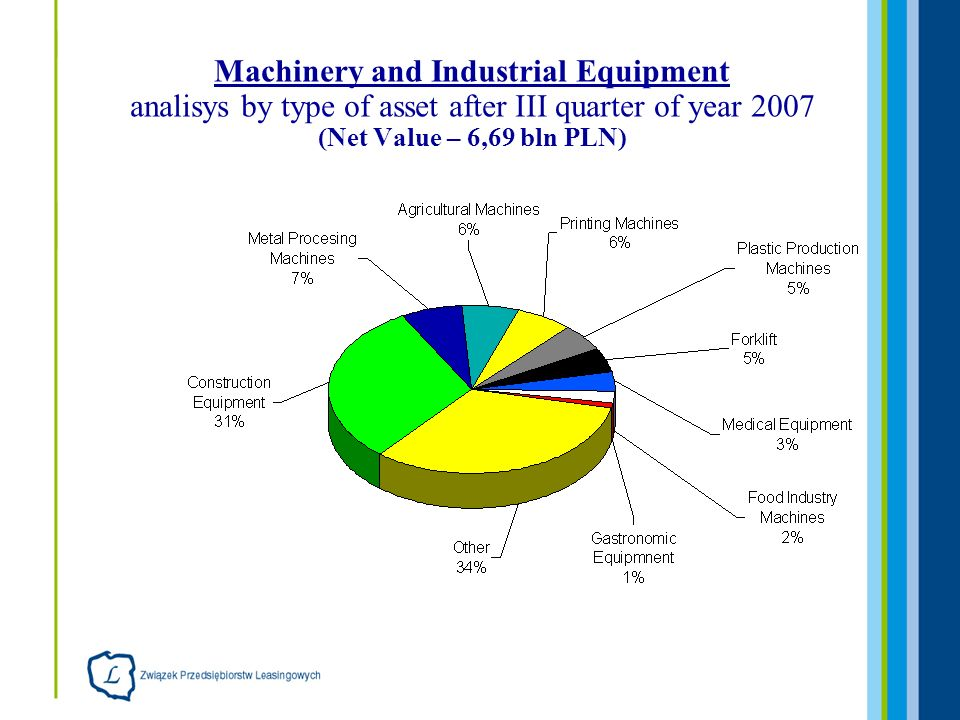 Machinery and Industrial Equipment analisys by type of asset after III quarter of year 2007 (Net Value – 6,69 bln PLN)