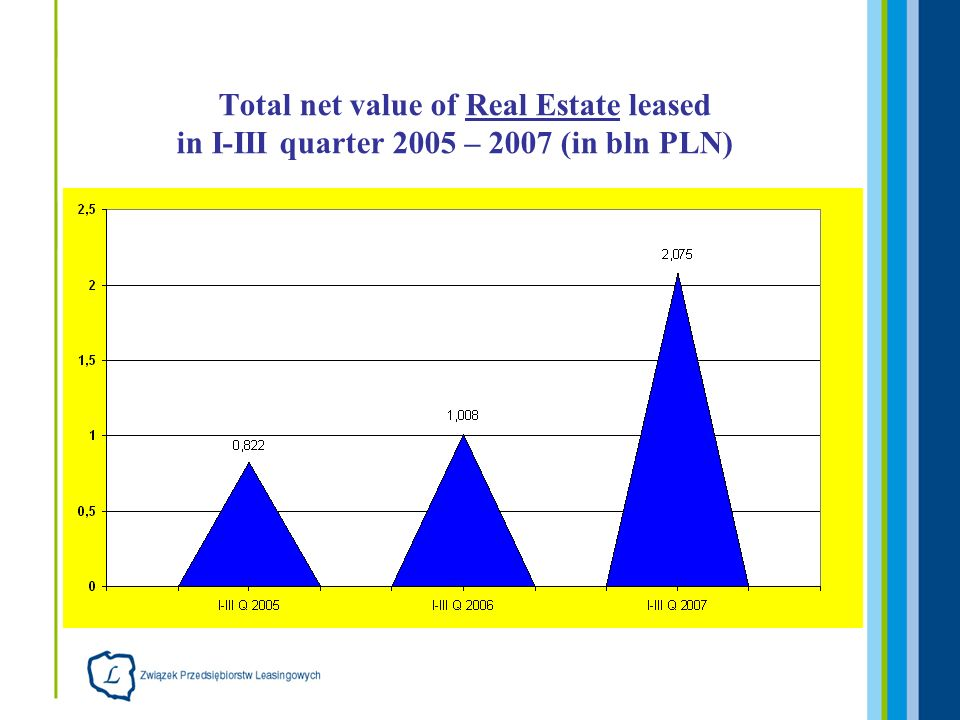 Total net value of Real Estate leased in I-III quarter 2005 – 2007 (in bln PLN)