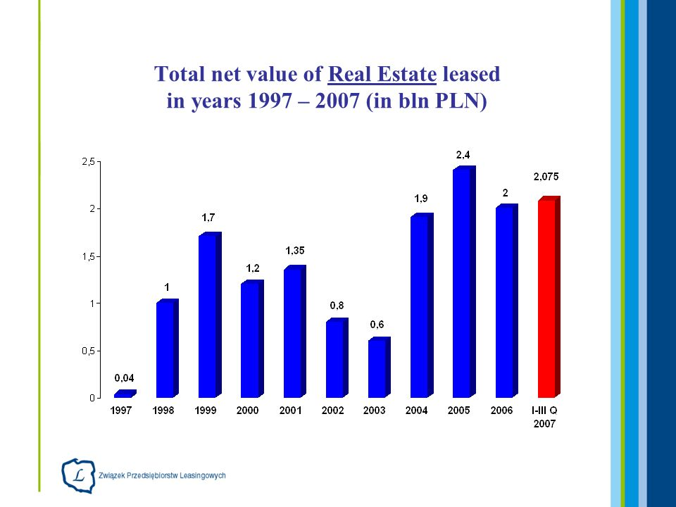 Total net value of Real Estate leased in years 1997 – 2007 (in bln PLN)