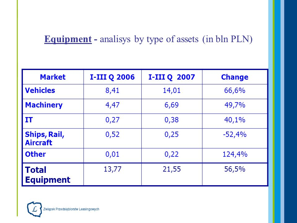 Equipment - analisys by type of assets (in bln PLN) MarketI-III Q 2006I-III Q 2007Change Vehicles8,4114,0166,6% Machinery4,476,6949,7% IT0,270,3840,1% Ships, Rail, Aircraft 0,520,25-52,4% Other0,010,22124,4% Total Equipment 13,7721,5556,5%