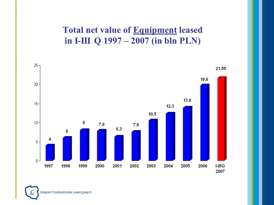 Total net value of Equipment leased in I-III Q 1997 – 2007 (in bln PLN)