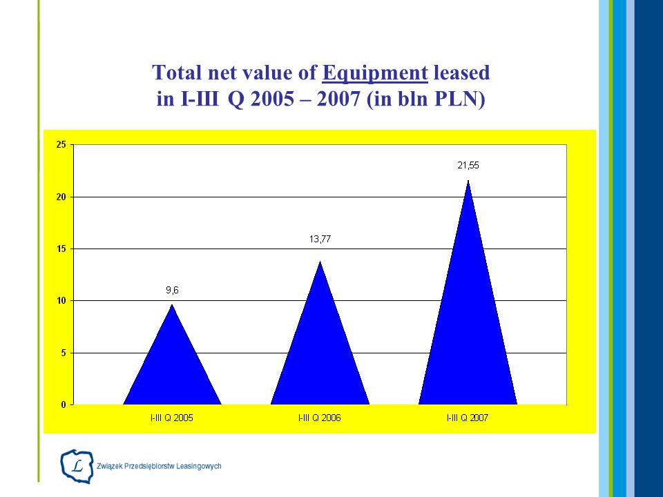 Total net value of Equipment leased in I-III Q 2005 – 2007 (in bln PLN)
