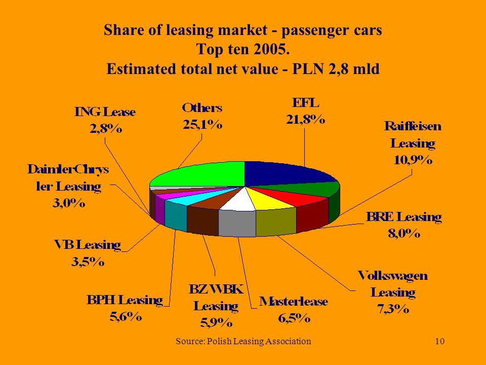 Source: Polish Leasing Association9 Estimated total net value of road transport vehicles leased in years (in million PLN)