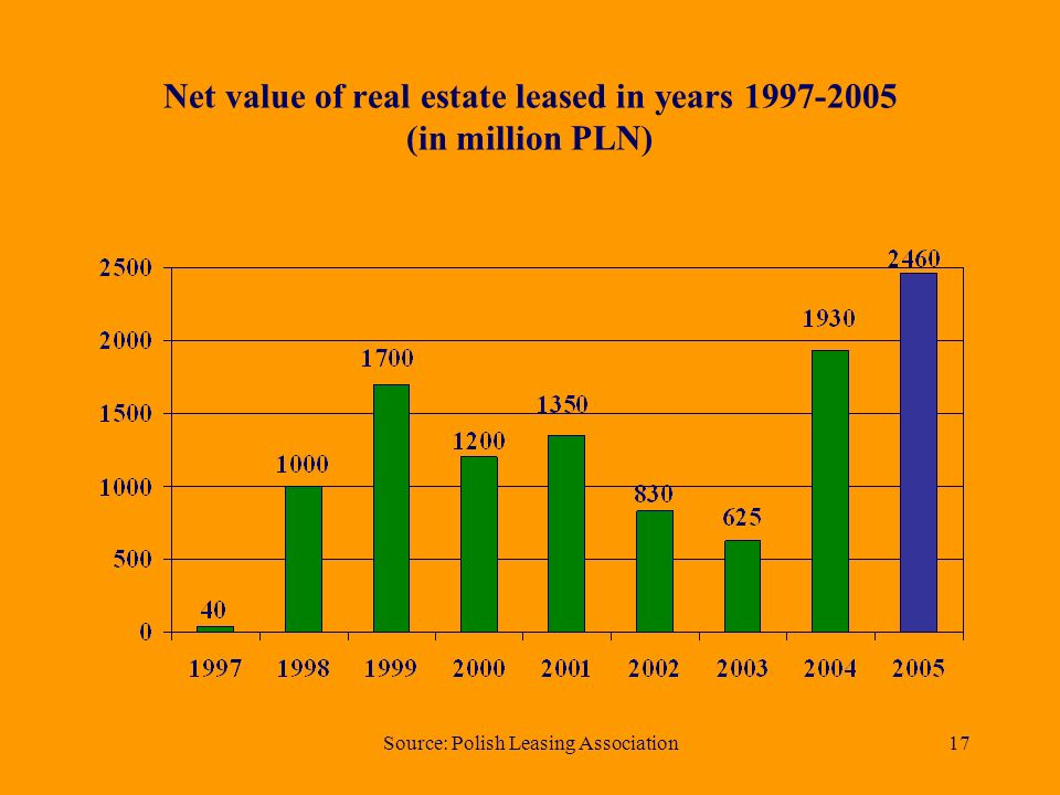 Source: Polish Leasing Association16 Share of leasing market – real estate Total net value – PLN 2,46 mld