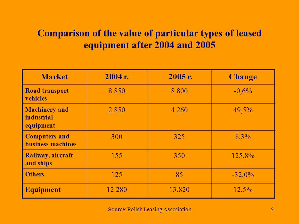 Source: Polish Leasing Association4 Analysis by type of asset in years (equipment) 1.