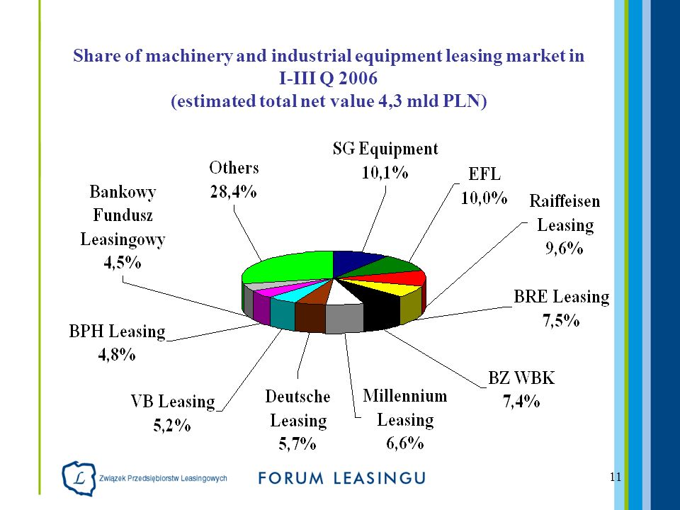 11 Share of machinery and industrial equipment leasing market in I-III Q 2006 (estimated total net value 4,3 mld PLN)