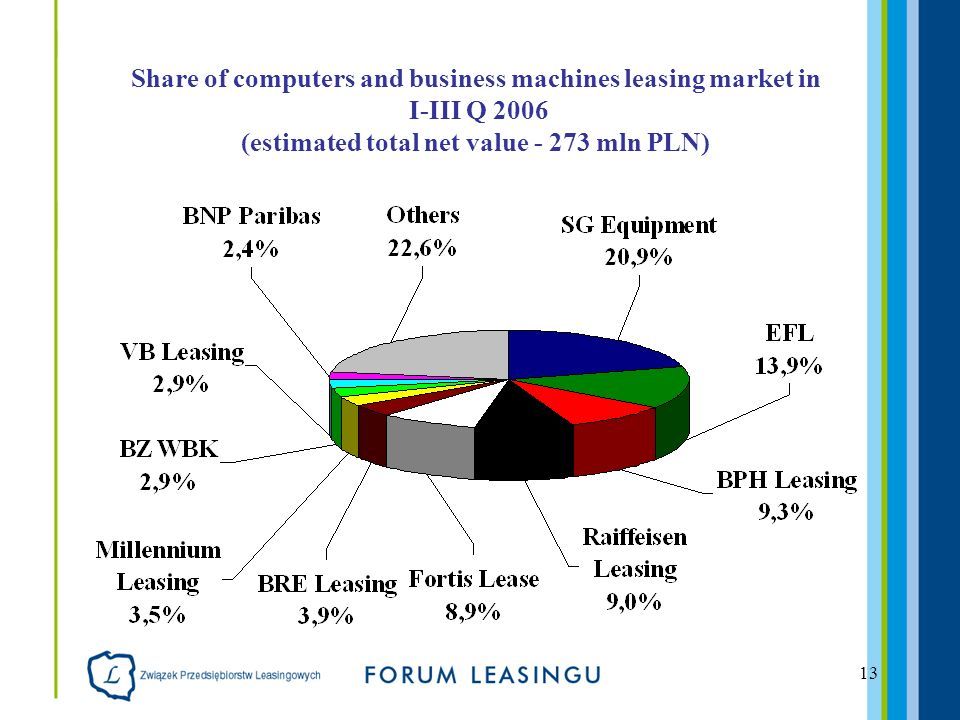 13 Share of computers and business machines leasing market in I-III Q 2006 (estimated total net value mln PLN)