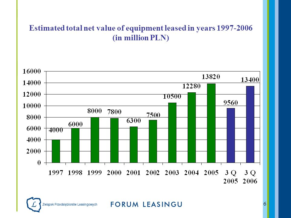 6 Estimated total net value of equipment leased in years (in million PLN)
