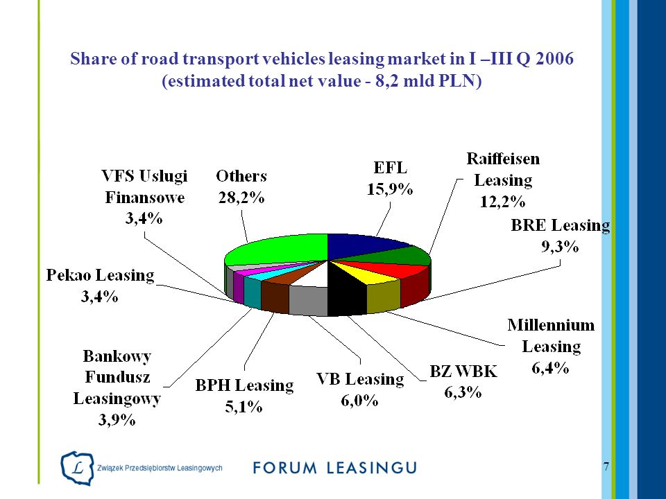 7 Share of road transport vehicles leasing market in I –III Q 2006 (estimated total net value - 8,2 mld PLN)