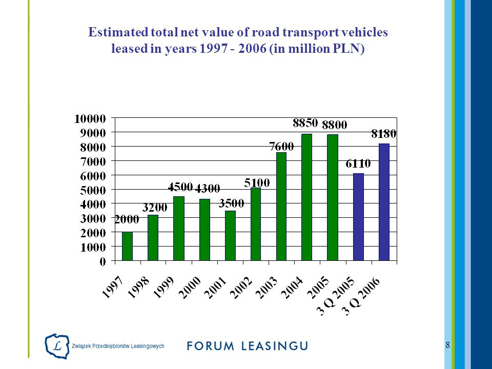 8 Estimated total net value of road transport vehicles leased in years (in million PLN)