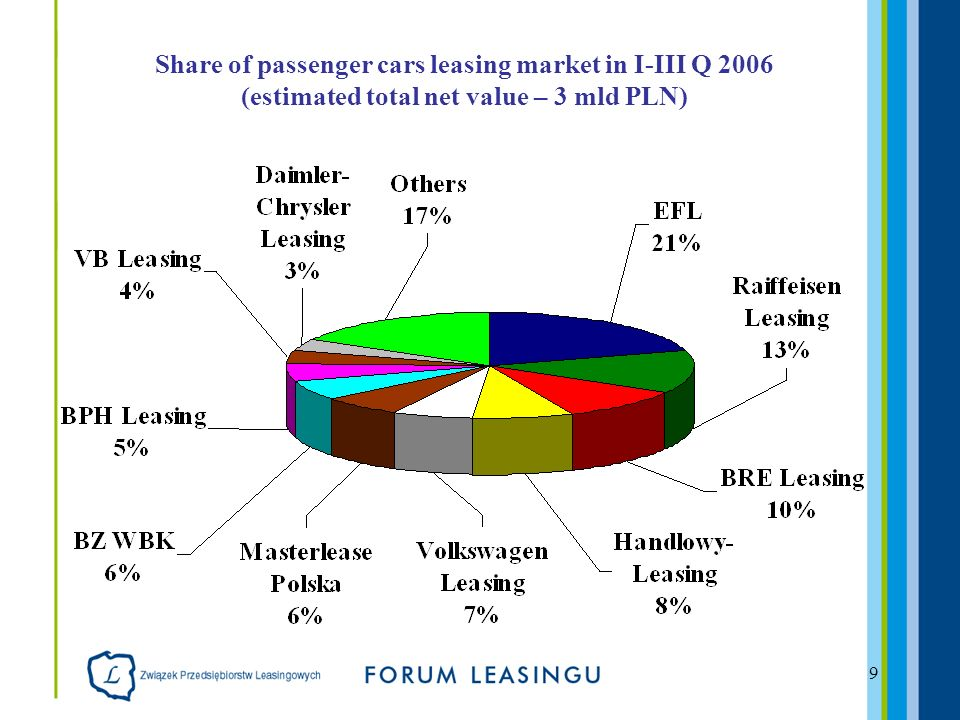 9 Share of passenger cars leasing market in I-III Q 2006 (estimated total net value – 3 mld PLN)