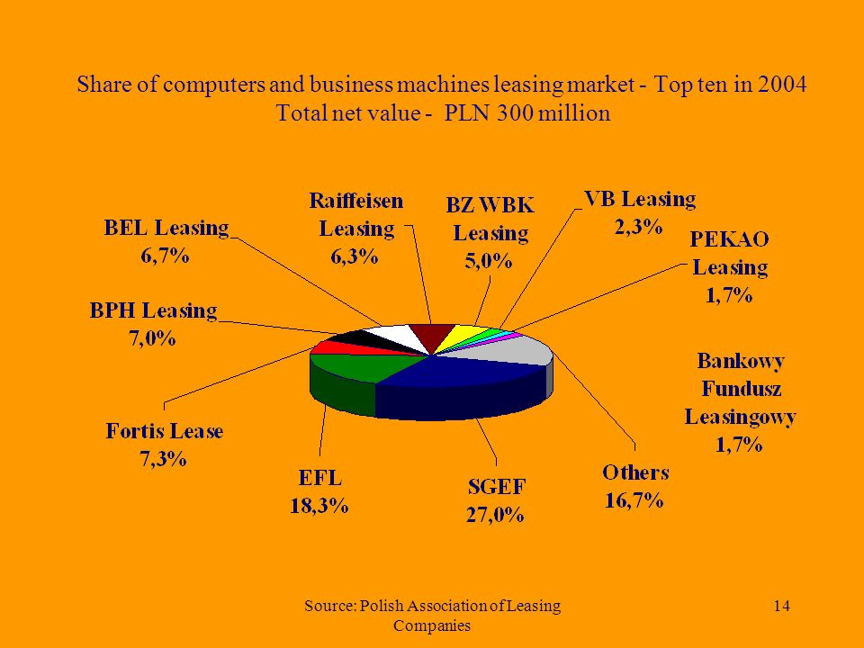 Source: Polish Association of Leasing Companies 13 Net value of machinery and industrial equipment leased in 1997 – 2004 in million (PLN)
