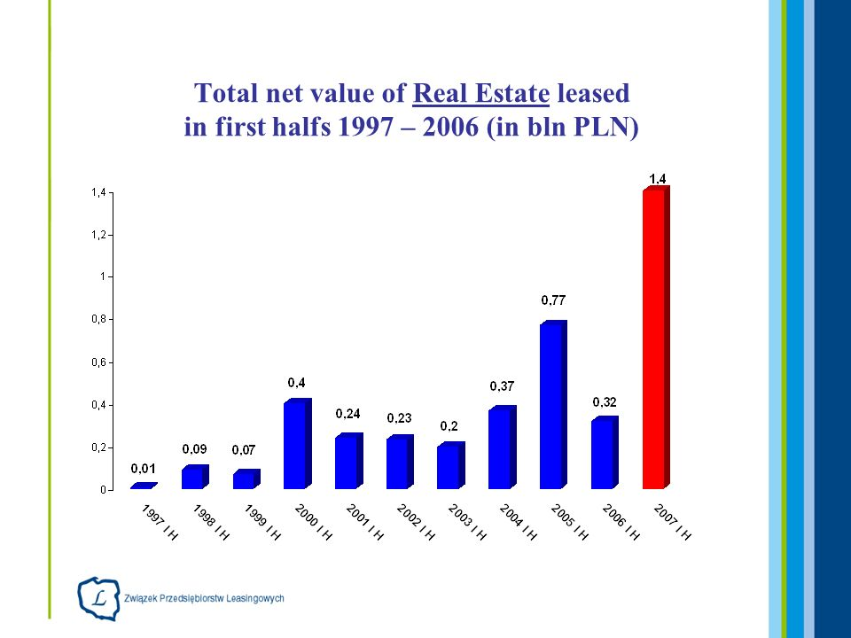 Total net value of Real Estate leased in first halfs 1997 – 2006 (in bln PLN)