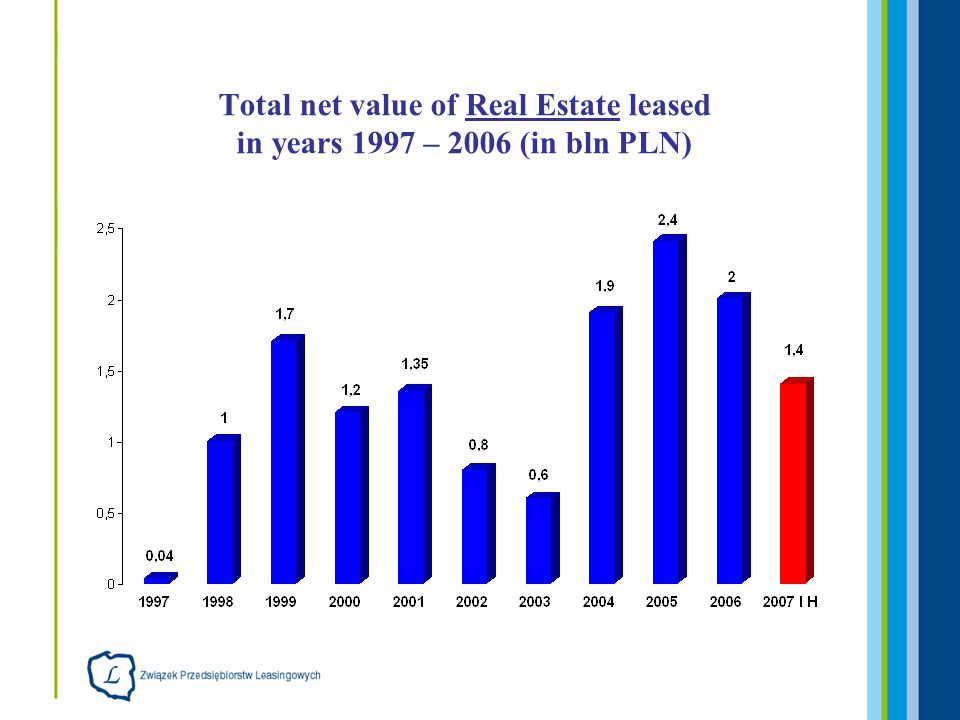 Total net value of Real Estate leased in years 1997 – 2006 (in bln PLN)