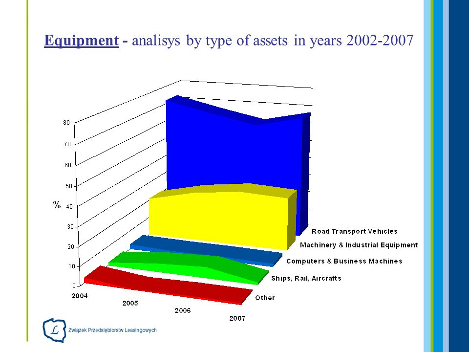 Equipment - analisys by type of assets in years 2002-2007