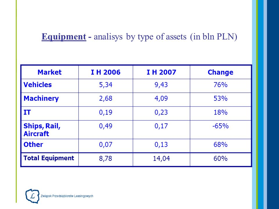 Equipment - analisys by type of assets (in bln PLN) MarketI H 2006I H 2007Change Vehicles5,349,4376% Machinery2,684,0953% IT0,190,2318% Ships, Rail, Aircraft 0,490,17-65% Other0,070,1368% Total Equipment 8,7814,0460%