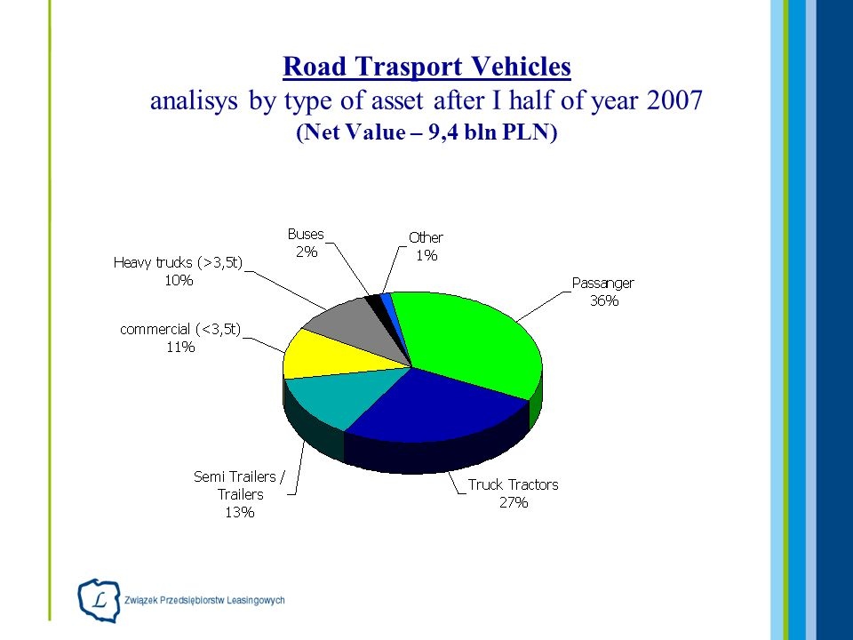 Road Trasport Vehicles analisys by type of asset after I half of year 2007 (Net Value – 9,4 bln PLN)