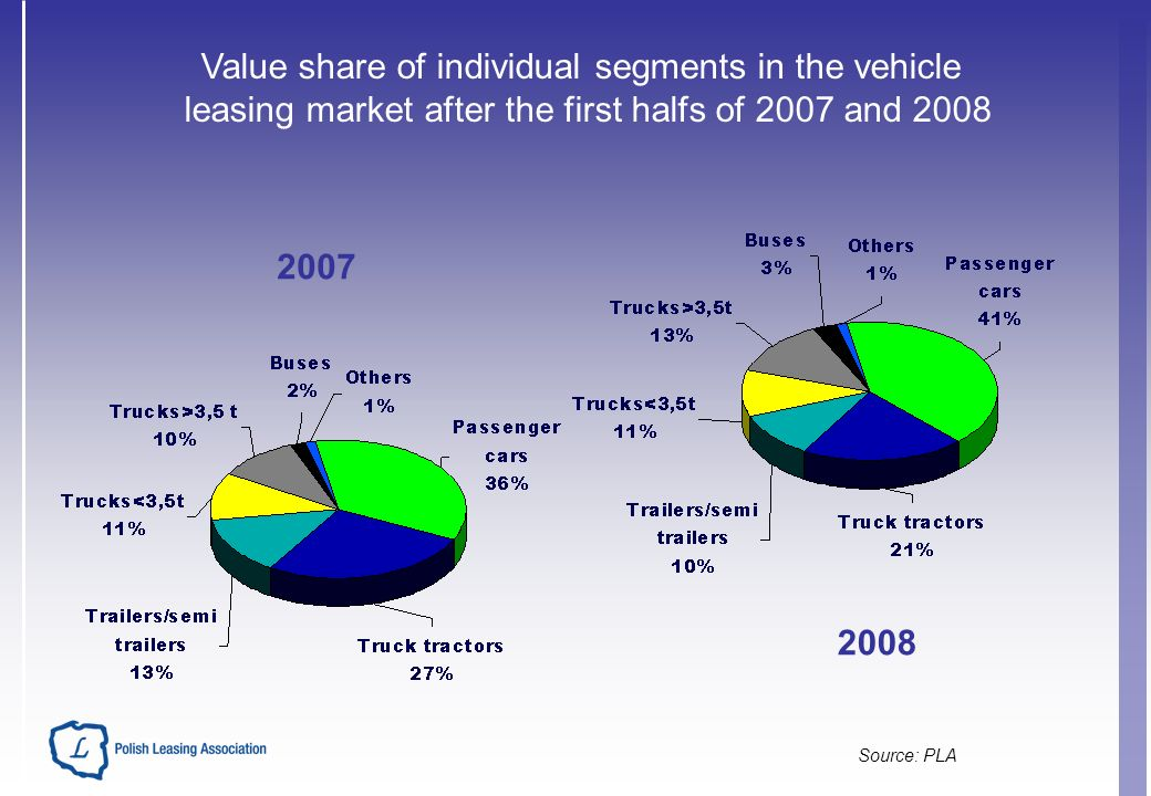 Source: PLA Value share of individual segments in the vehicle leasing market after the first halfs of 2007 and