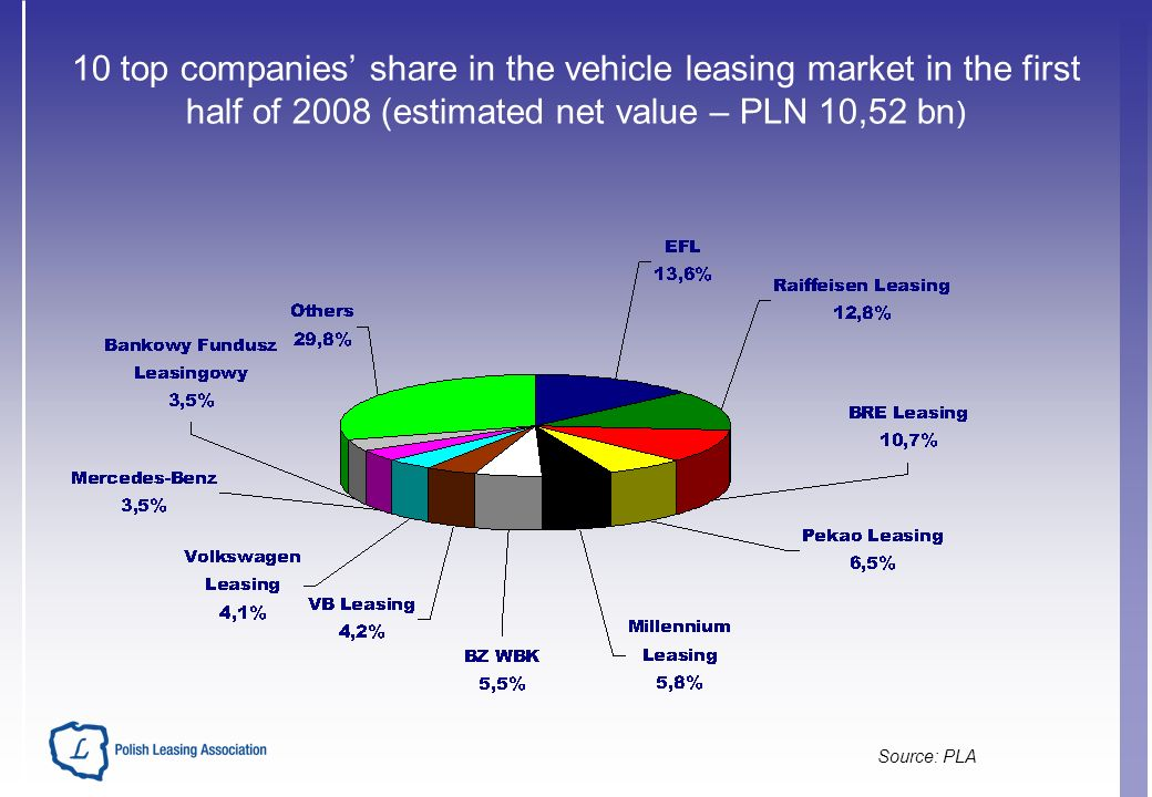 10 top companies share in the vehicle leasing market in the first half of 2008 (estimated net value – PLN 10,52 bn ) Source: PLA