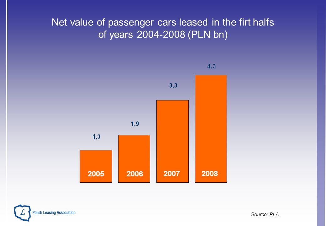 Net value of passenger cars leased in the firt halfs of years (PLN bn) Source: PLA