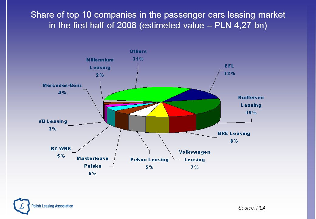 Share of top 10 companies in the passenger cars leasing market in the first half of 2008 (estimeted value – PLN 4,27 bn) Source: PLA