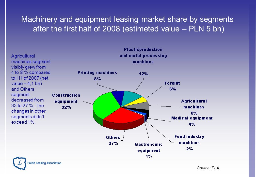 Source: PLA Machinery and equipment leasing market share by segments after the first half of 2008 (estimeted value – PLN 5 bn) Agricultural machines segment visibly grew from 4 to 8 % compared to I H of 2007 (net value – 4,1 bn) and Others segment decreased from 33 to 27 %.