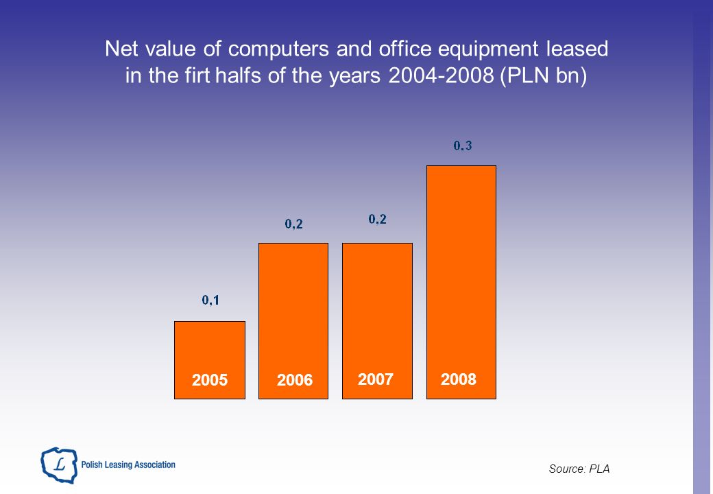 Net value of computers and office equipment leased in the firt halfs of the years (PLN bn) Source: PLA