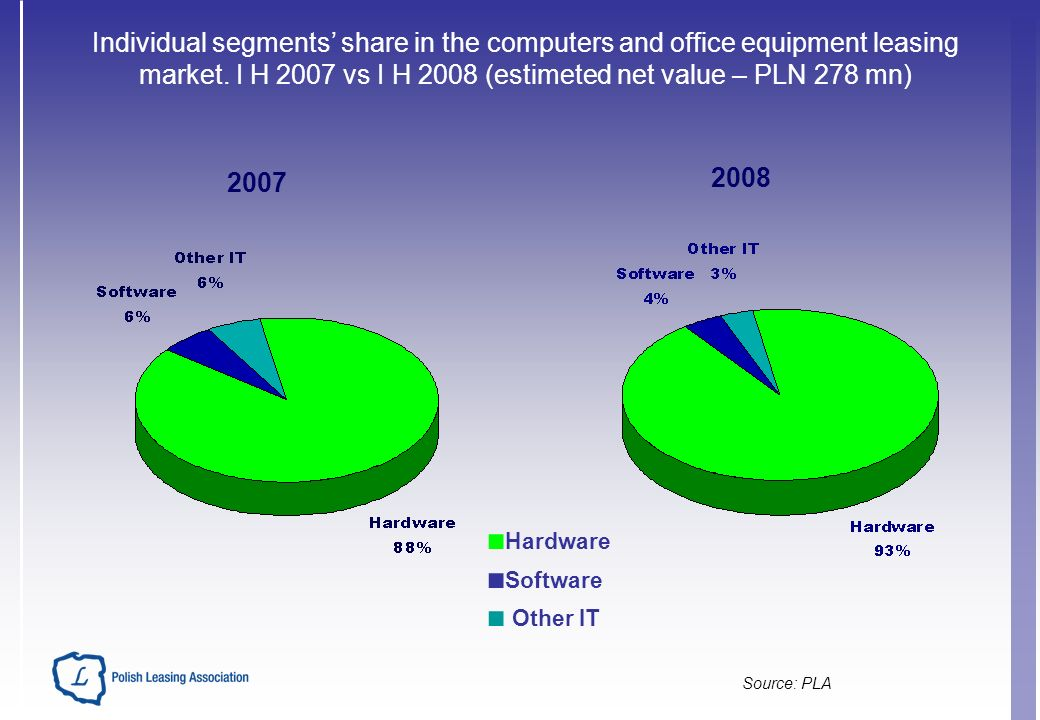 Source: PLA Individual segments share in the computers and office equipment leasing market.