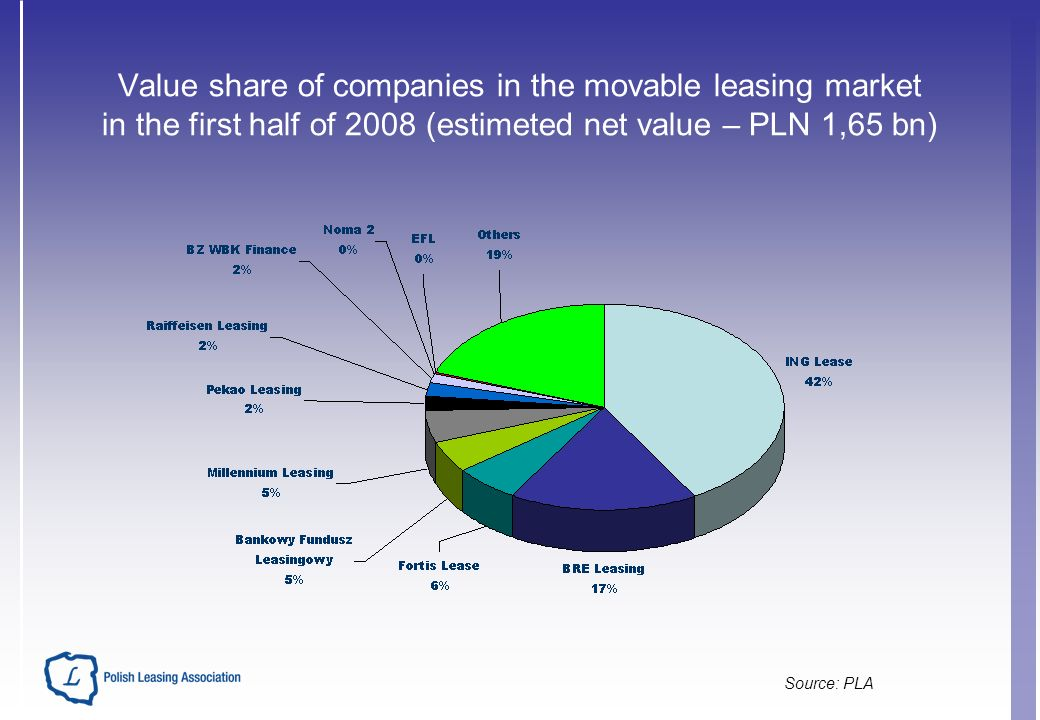 Value share of companies in the movable leasing market in the first half of 2008 (estimeted net value – PLN 1,65 bn) Source: PLA