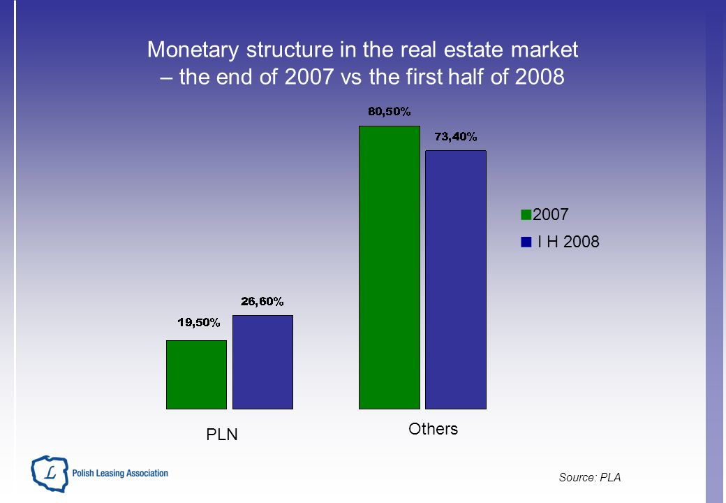 Monetary structure in the real estate market – the end of 2007 vs the first half of 2008 Source: PLA 2007 I H 2008 PLN Others